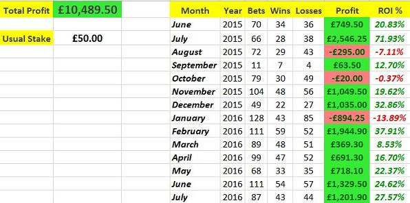 Ardeal tipster profit