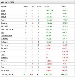 January 2015 tipster classification