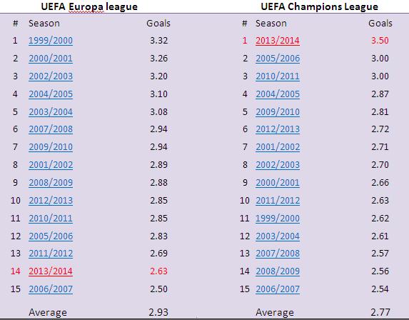 Goal stats Europa League Champions League