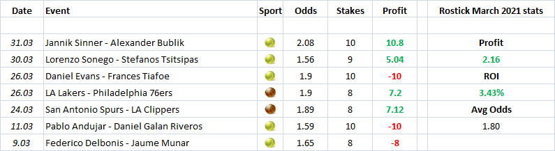 march 2021 tipsters stats