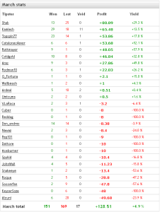 tipsters stats march 2015